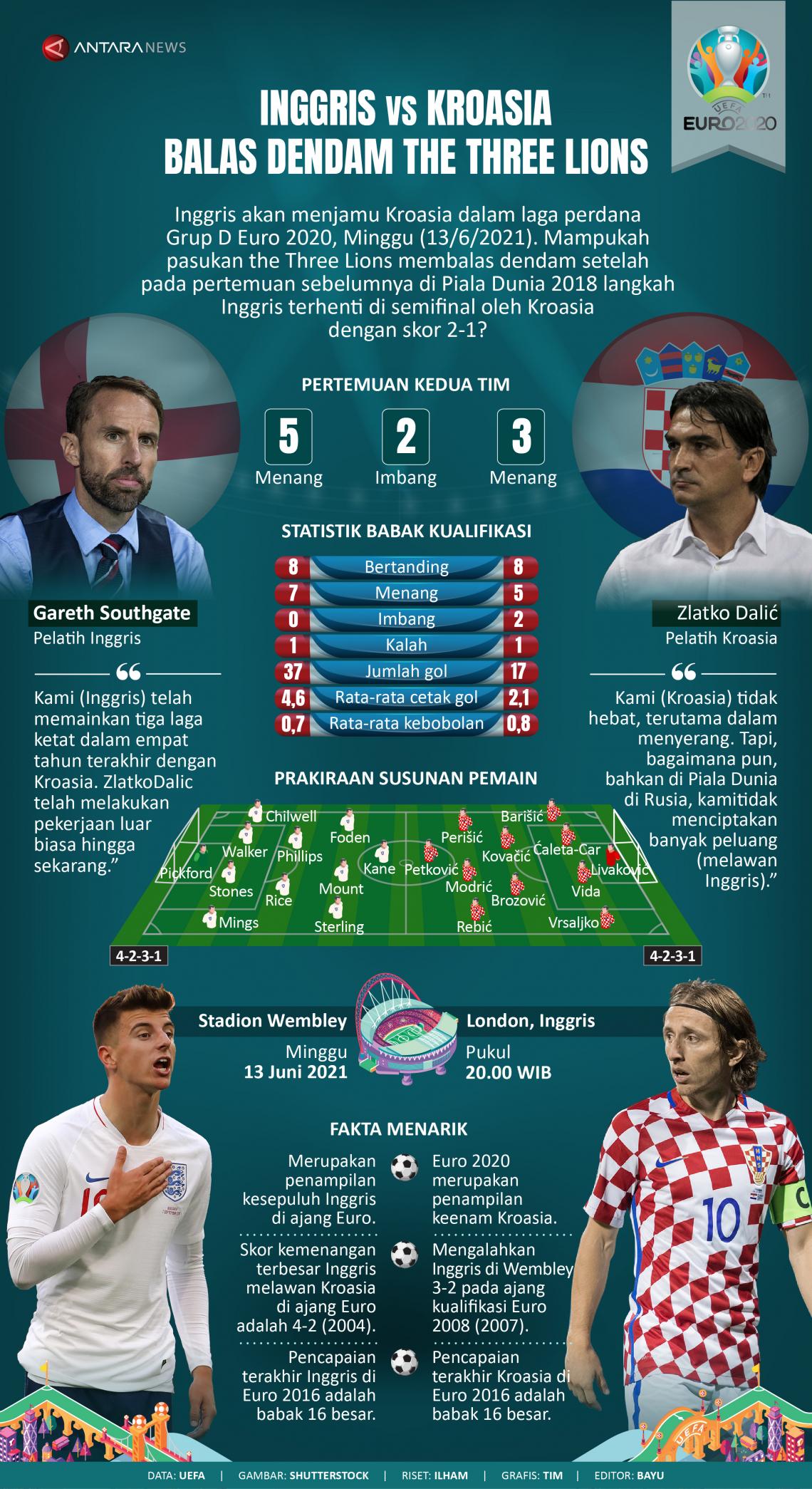 Inggris vs Kroasia: Balas dendam The Three Lions