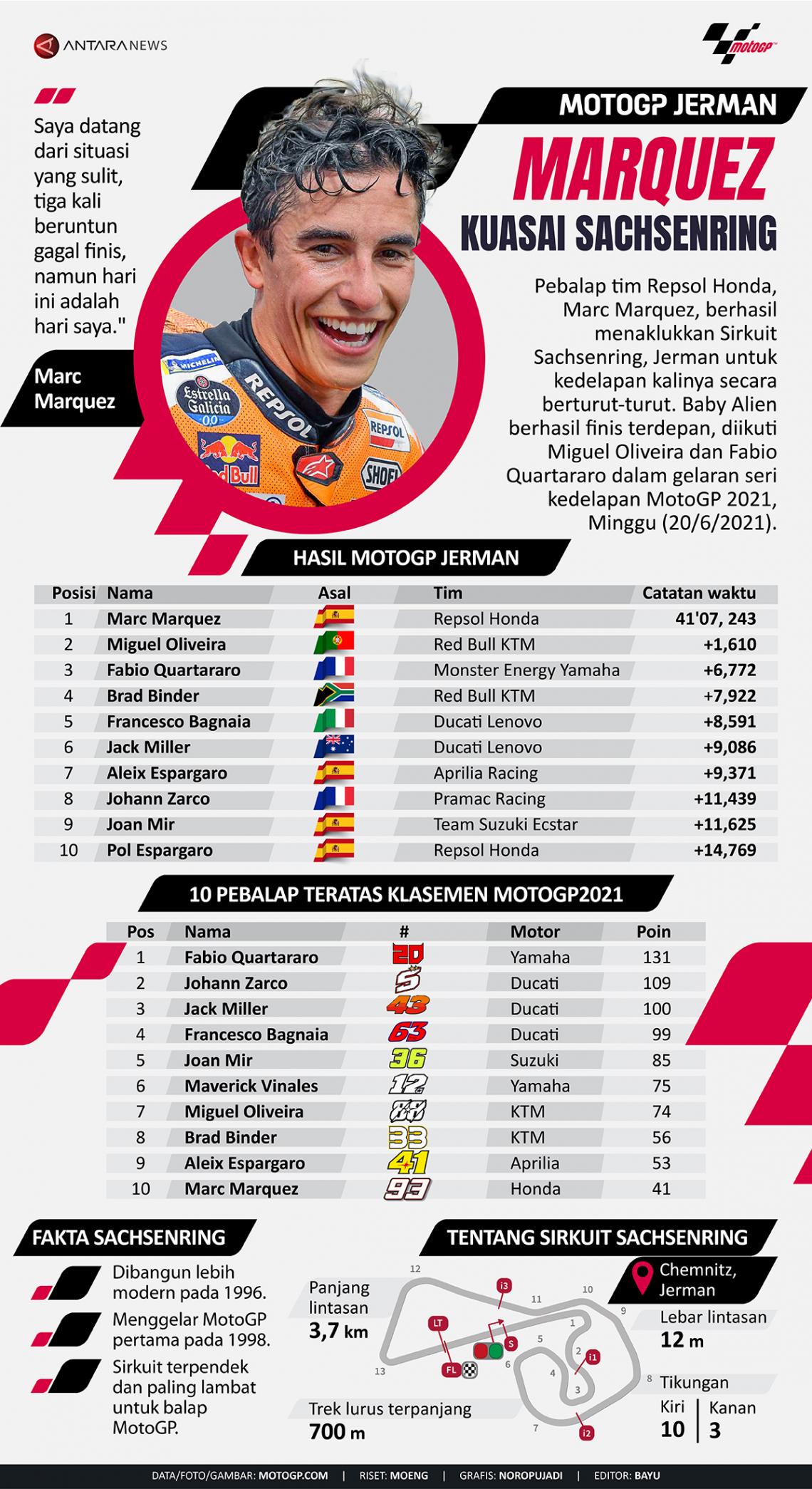 MotoGP Jerman: Marquez kuasai Sachsenring