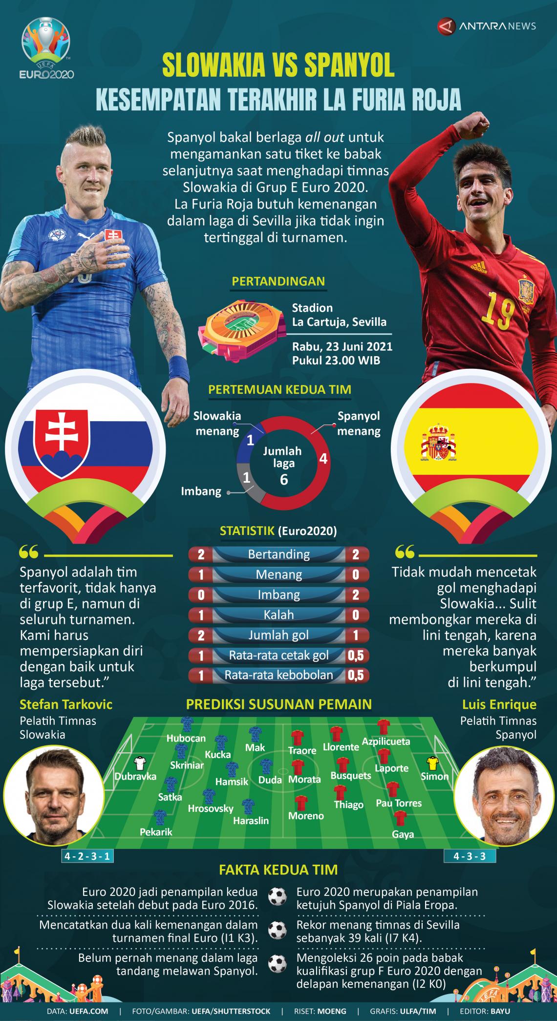 Euro 2020 Slowakia vs Spanyol: Kesempatan terakhir La Furia Roja