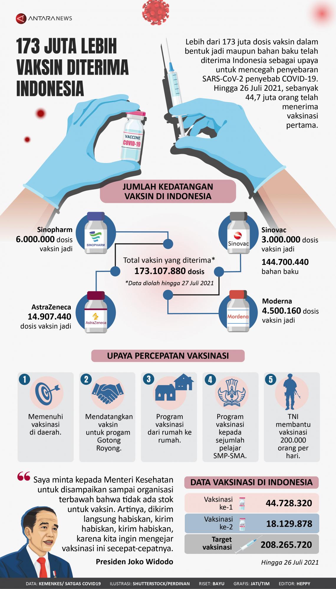 173 juta lebih vaksin diterima Indonesia