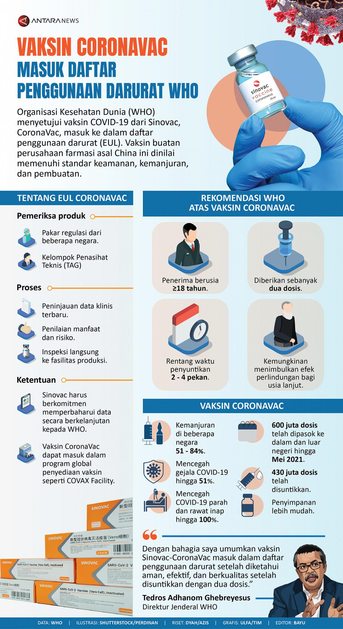 Vaksin CoronaVac masuk daftar penggunaan darurat WHO