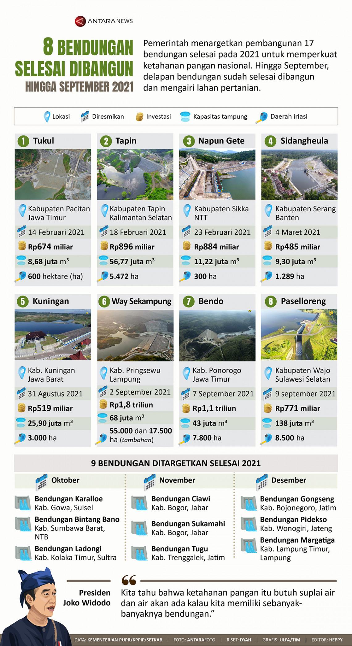 Delapan bendungan selesai dibangun hingga September 2021