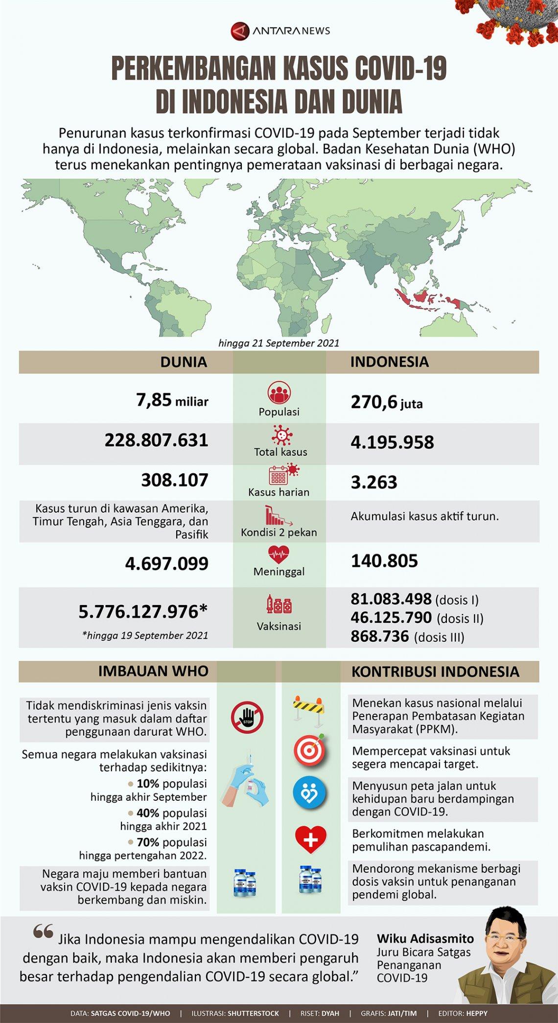 Perkembangan kasus COVID-19 di Indonesia dan dunia