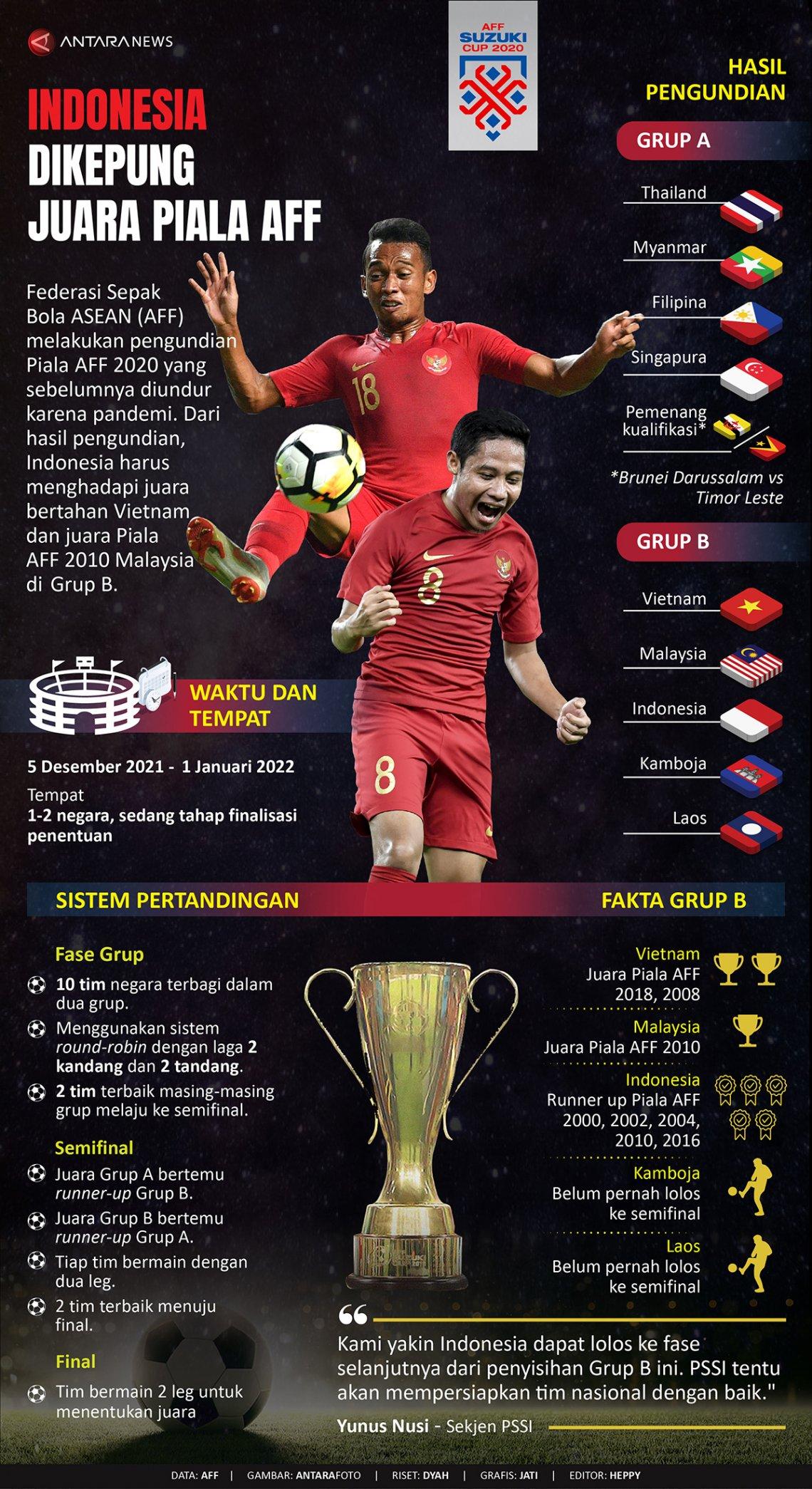Indonesia dikepung juara Piala AFF