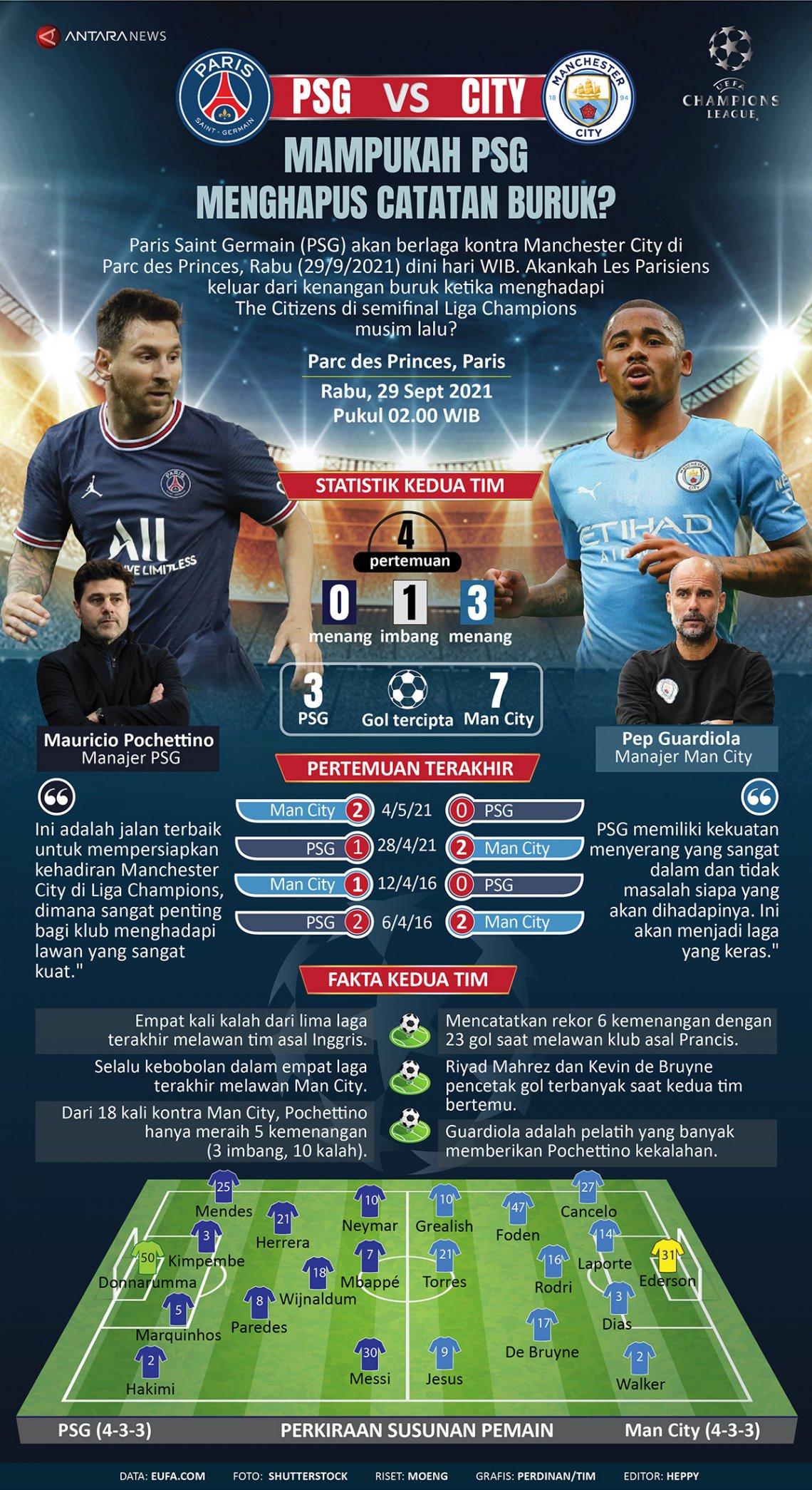 Mampukah PSG menghapus catatan buruk kontra Manchester City?