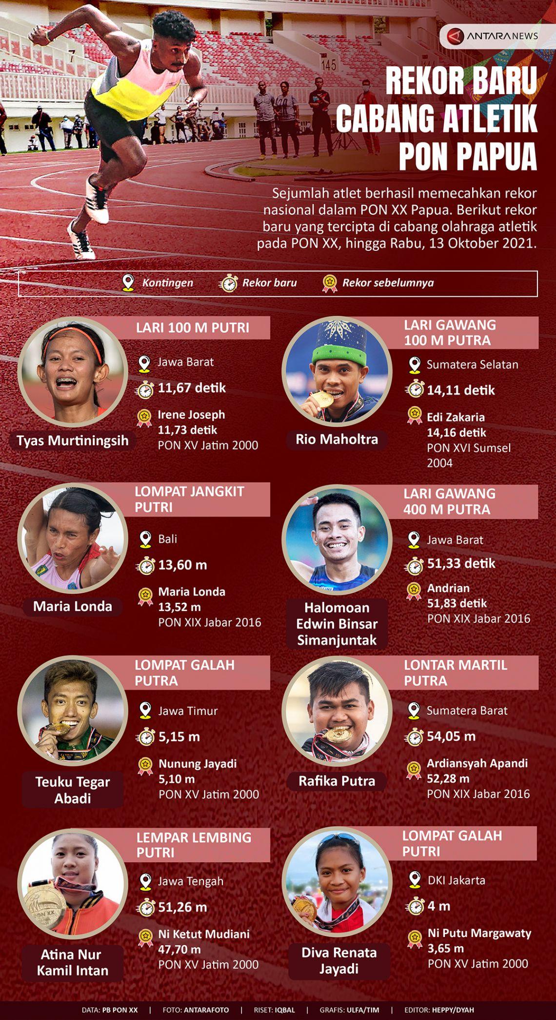 Daftar rekor baru cabang atletik PON Papua