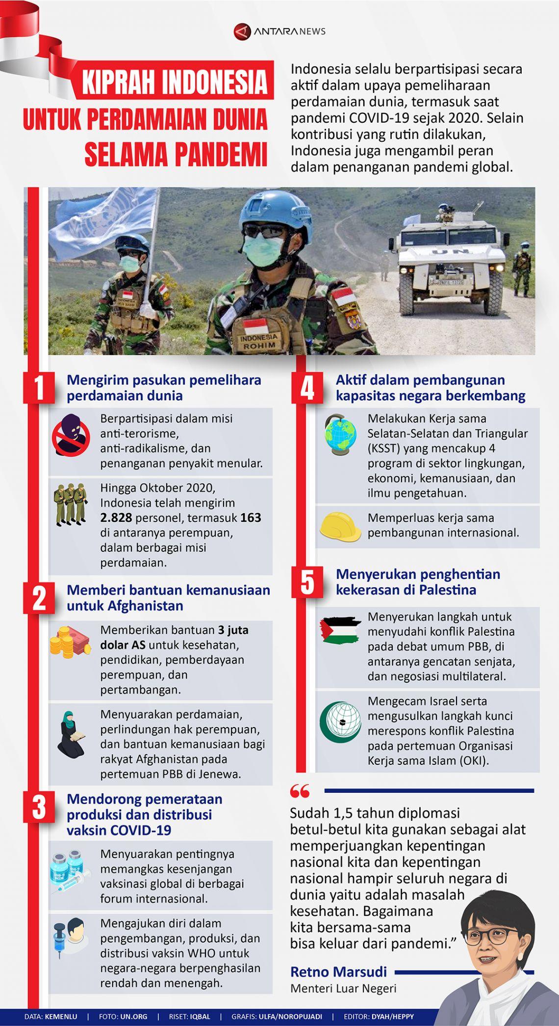 Kiprah Indonesia untuk perdamaian dunia selama pandemi