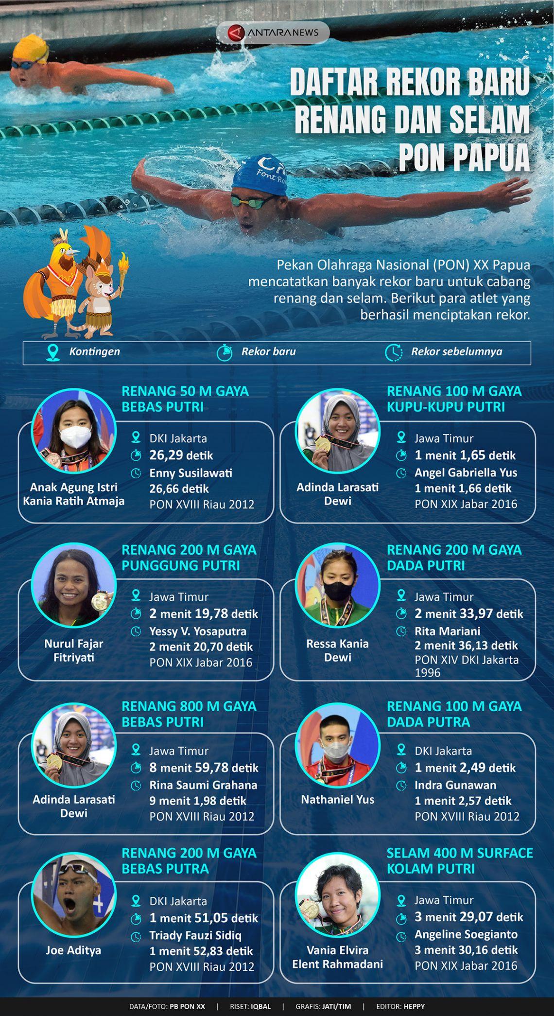 Daftar rekor baru renang dan selam PON Papua