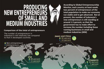 Menumbuhkan Wirausaha Baru Industri Kecil dan Menengah