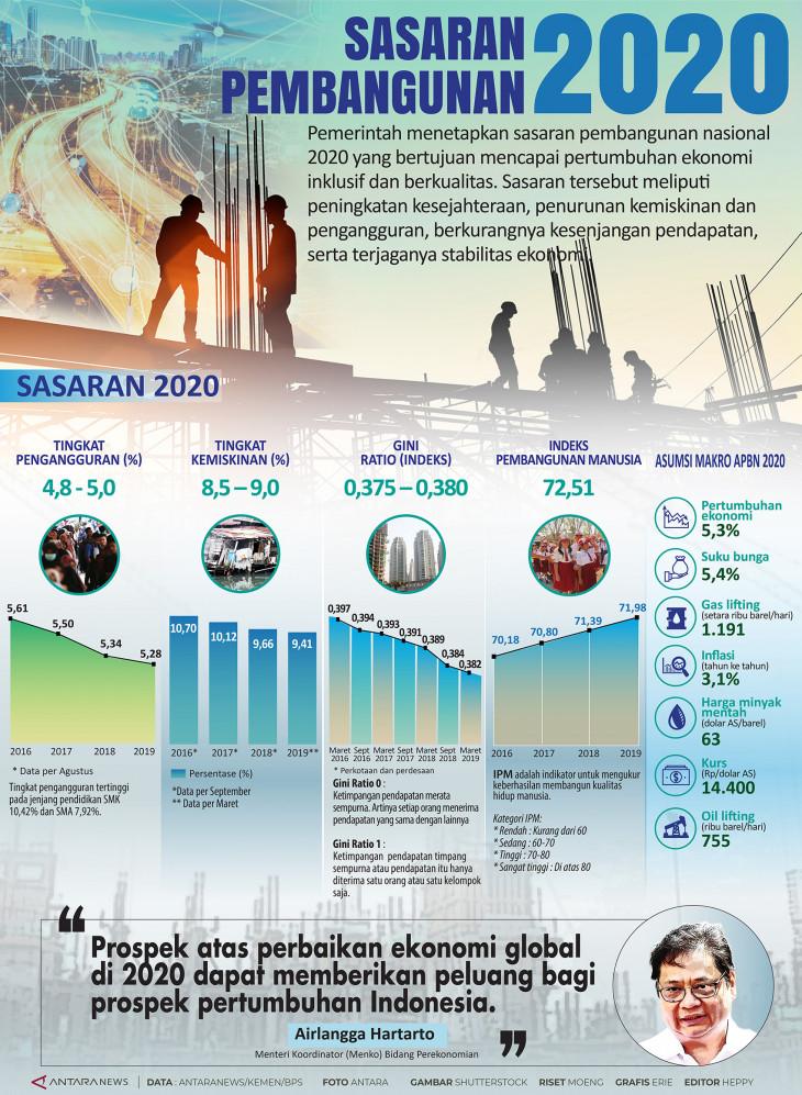 Infografik Sasaran pembangunan 2020 - ANTARA News